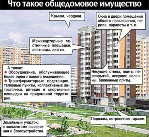 долевая собственность на земельный участок под многоквартирным
